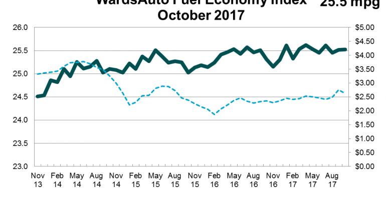 Average Fuel Economy Up in October