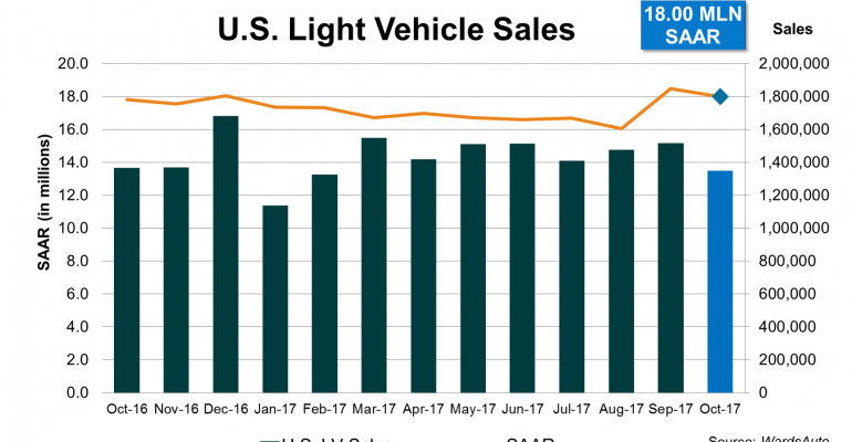 Inventory Control, Replacement Demand Cause Second Straight U.S. Sales Surge