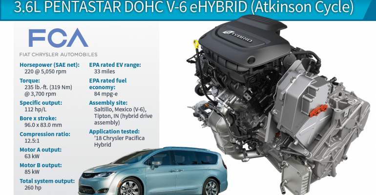 2018 Wards 10 Best Engines Winner Chrysler Pacifica