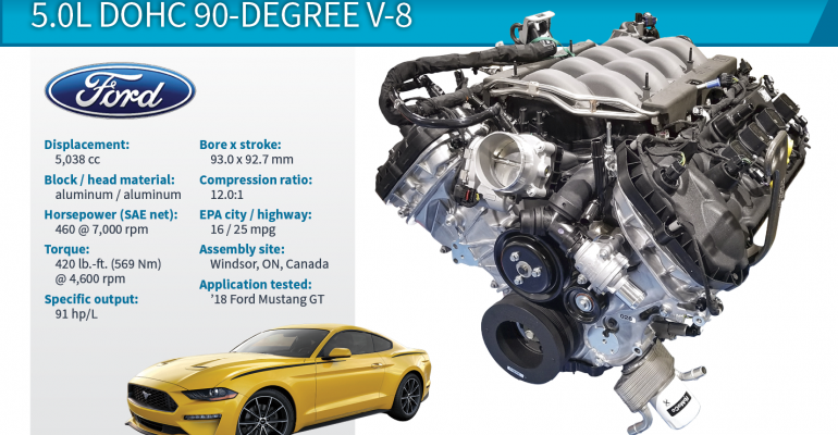 2018 Wards 10 Best Engines Winner | Ford Mustang GT 5.0L ...