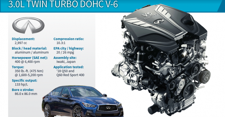 2018 Winner: Infiniti Q50 3.0L Twin Turbo DOHC V-6