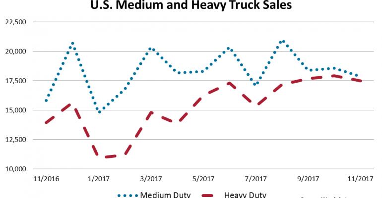U.S. Class 8 Sales Up 25.4%