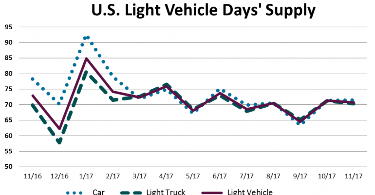 Trucks Could Nudge 70% Share in December as U.S. Sales Likely Post Another 17 Million-Plus SAAR
