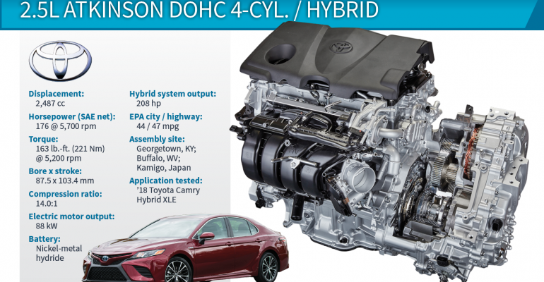 2018 Winner: Toyota Camry 2.5L 4-Cyl./Single Motor Hybrid
