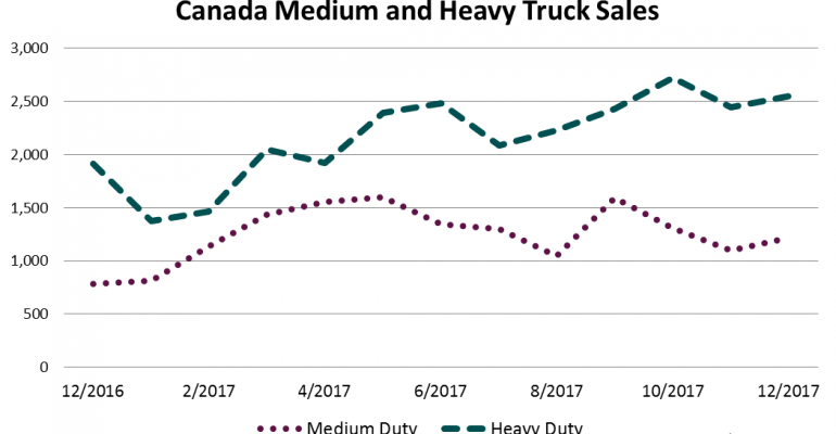 Large Year-to-Date Gains Posted by All Truck Classes in Canada
