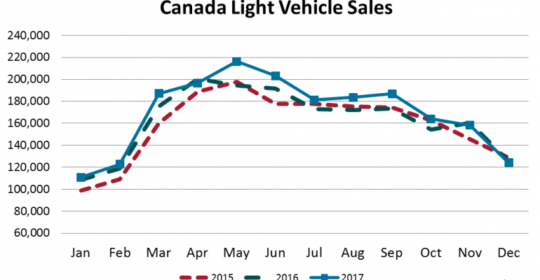 Canada Record December Sales Hit 2 Million