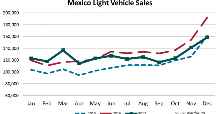 Second Best Year for Mexico LV Sales