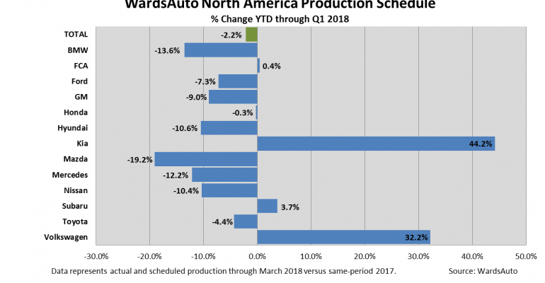 First-Quarter 2018 North American Production Outlook Cut 50,000 Units