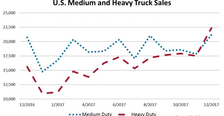 U.S. Big Trucks End Year Up 3.5%