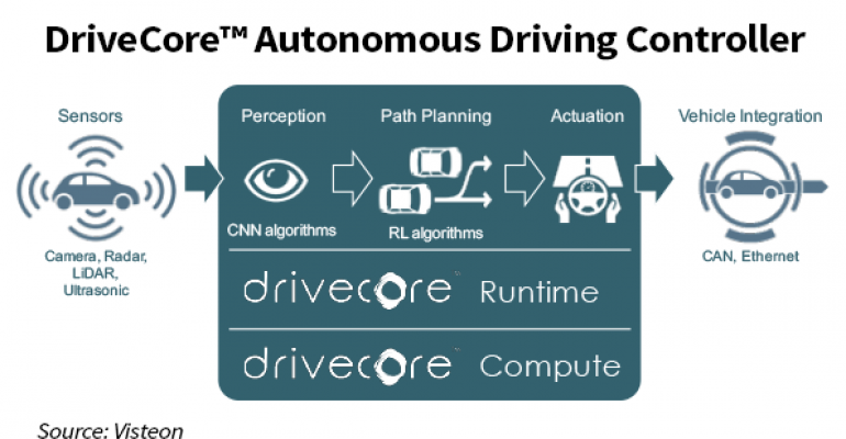 Visteon Looks to Play Big Role in Autonomous Vehicles With DriveCore