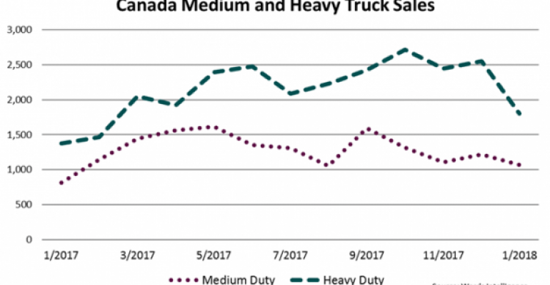 Canada Big Truck Sales Up 25.6% in January