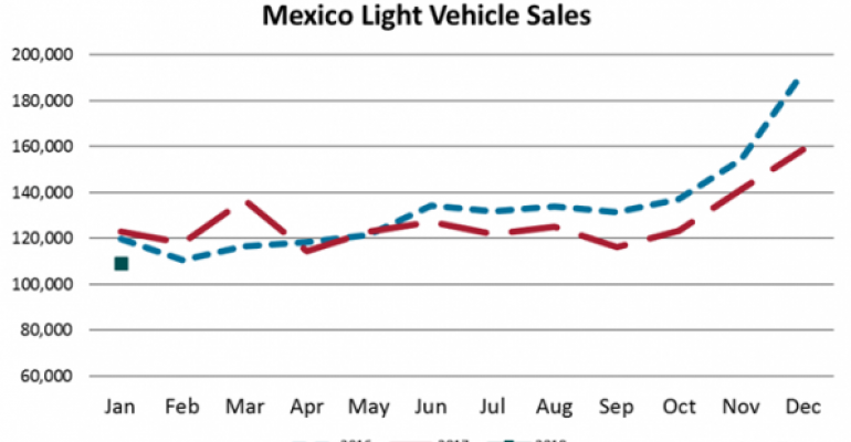 Third-Best January for Mexico LV Sales