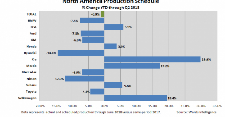 North American Production Headed for Small Q2 Gain