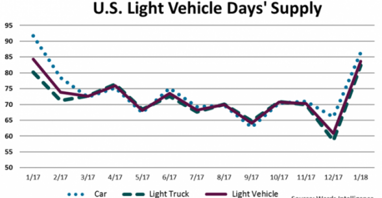 January U.S. Light-Vehicle Inventory Falls to 3.9% Below Year-Ago Levels