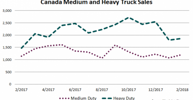 Twelve Consecutive Months of Gains for Canadian Truck Makers