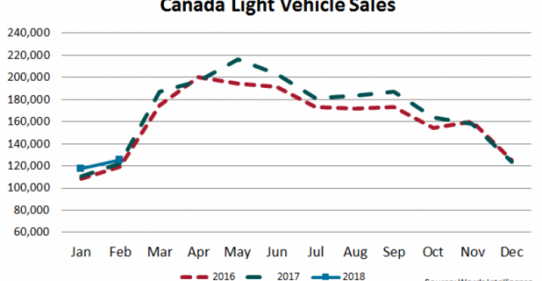 Canada LV Sales Up 2.3% in February