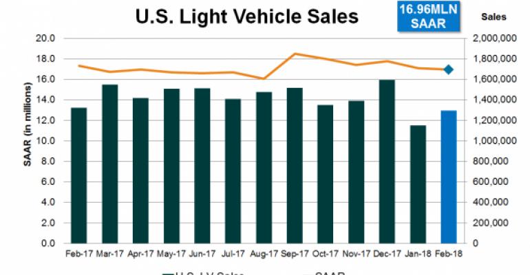 U.S. Sales Continue Slight Weakening in February