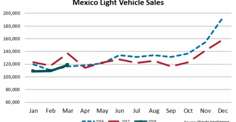 Second Best March for Mexico LV Sales