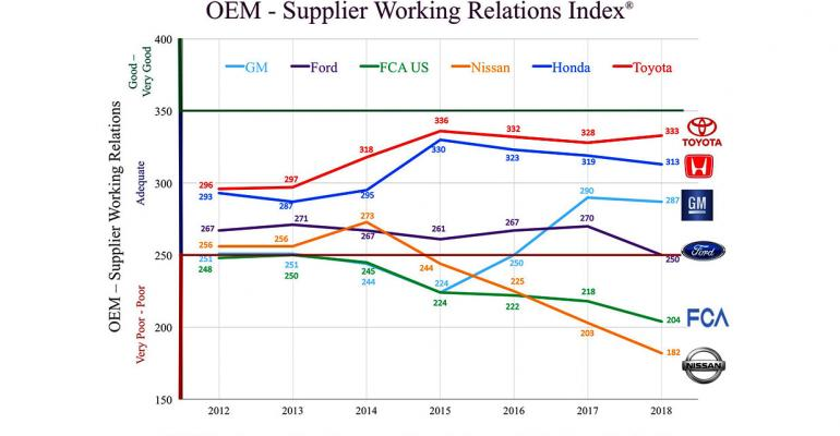 Supplier Index chart