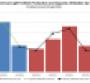 N. American Q3 Capacity Utilization at Post-Recession High; Q4 to Decline