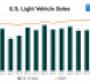 November U.S. Sales Exceed 18 Million SAAR Third Straight Month