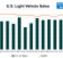 August U.S. Light Vehicle Sales Miss Expectations