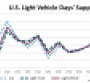U.S. Light-Vehicle Inventory Remains High in November
