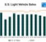 Month-End Promos, Incentives Lift November U.S. Sales