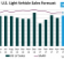 U.S. Forecast: Downward Trend Continues in May