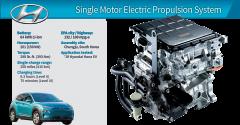 2019 Winner: Hyundai Kona Electric 150-kW Propulsion System
