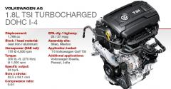 2015 Winner: VW 1.8L Turbocharged DOHC 4-Cyl.