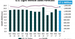 U.S. Forecast: Mild Sales, Growing Inventory