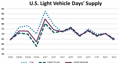 Post-Hurricane Demand, High Inventory to Strengthen Year-End U.S. Sales