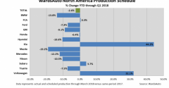 First-Quarter 2018 N. American Production Set for 2.6% Decline