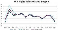 U.S. Light-Vehicle Inventory in Good Stead Heading into 2018