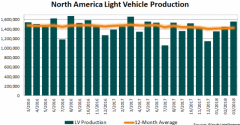North America Production Down 6.3% in March