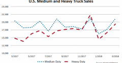 U.S. Big Truck Deliveries Up 11.1% in March
