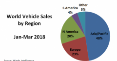 World Vehicle Sales Up 2.2% in Q1