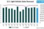 Forecast: July Sales to Return to 17 Million SAAR Trend