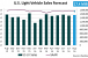 Forecast: U.S. Light Vehicles Sales Weaken in August