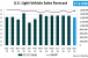 Forecast: U.S. SAAR to Rebound in September