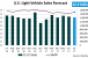 Forecast: July U.S. LV Sales Fall Behind Year-Ago