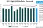 Forecast: SAAR Expected to Surpass 17 Million in September