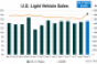 U.S. Automakers Pump September Retail Volume to Pare Bloated Stocks