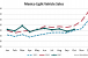 Mexico LV Sales Trail Year-Ago