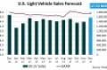December U.S. Forecast: Market Will Hit 17.5 Million SAAR