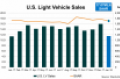 U.S. Sales Start 2018 With a Lower SAAR But Still Strong Overall