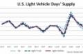 First-Quarter Demand and Inventory Portend Solid Q2 U.S. Light-Vehicle Sales