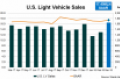 March Surge Lifts Q1 U.S. Light-Vehicle Sales to Gain over 3-Months 2017