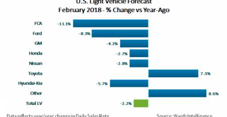 February U.S. Light-Vehicle Sales Forecast: Market Will Hit 17.0 Million SAAR